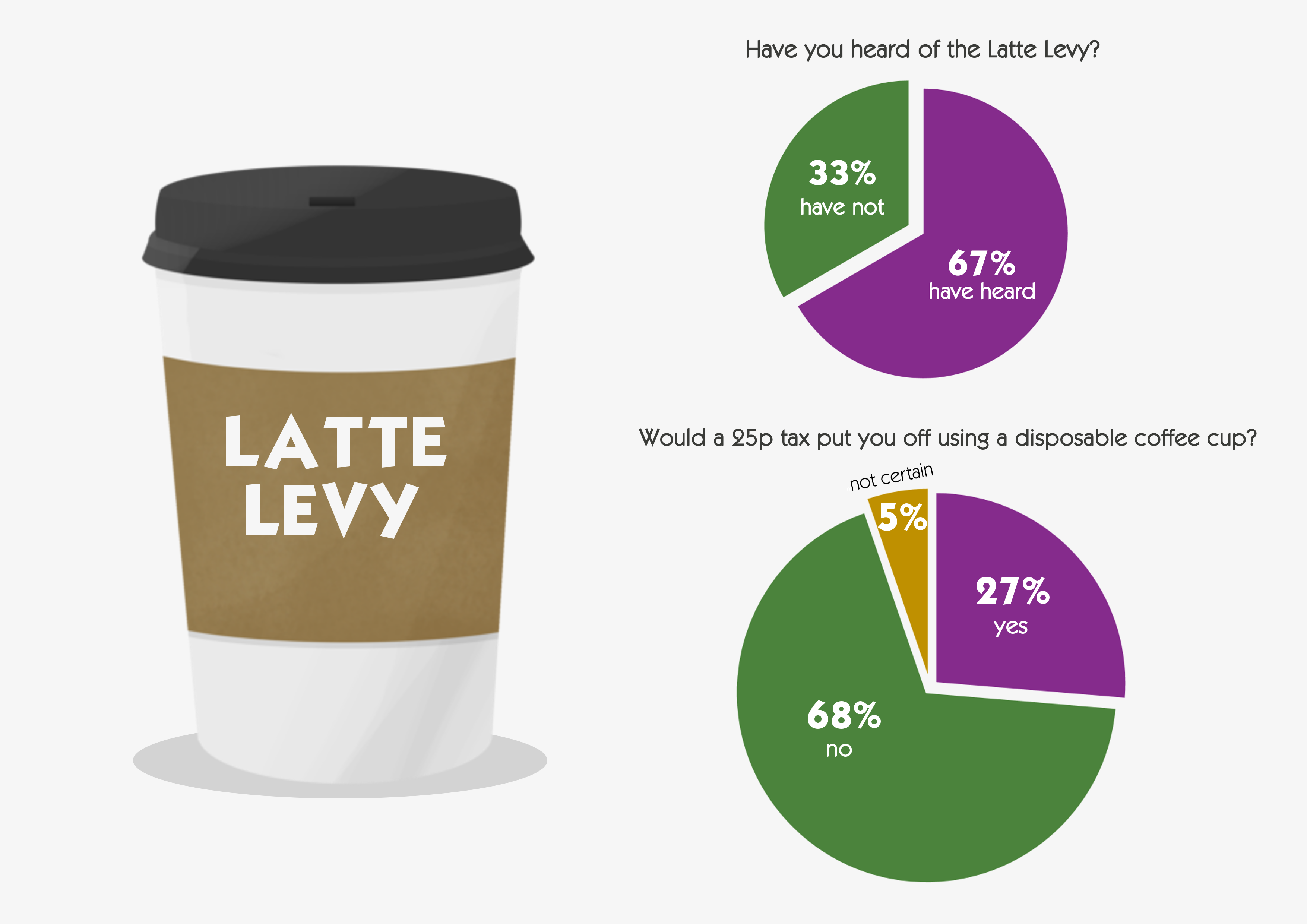 Latte Levy Charge Results