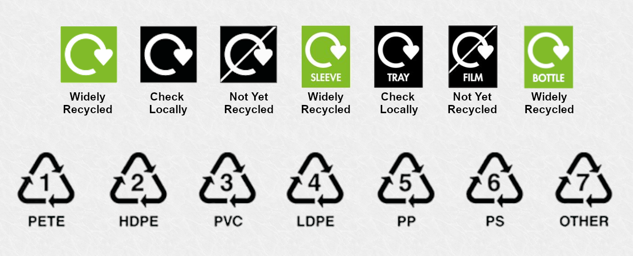 waste and recycling symbols