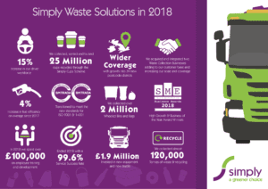 Simply Waste Solutions In 2018