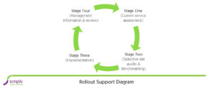 roll out supporting diagram