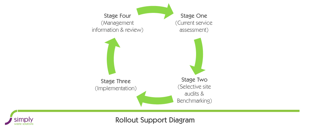 rollout supporting diagram