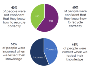 Recycling Roadshow report findings. Pie charts explaining if people at train station are confident at recycling.