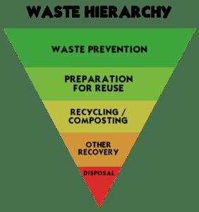 Waste Hierarchy diagram