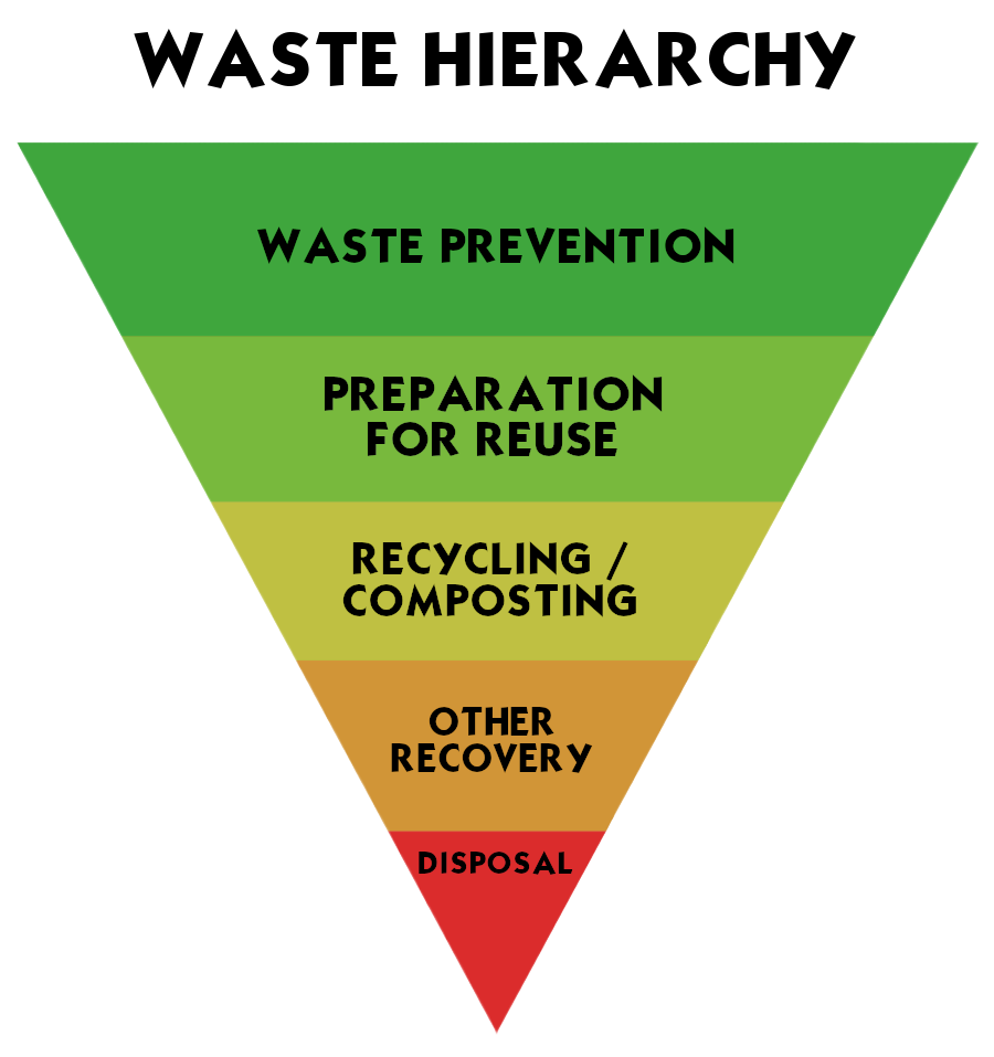 Waste Hierachy visual element